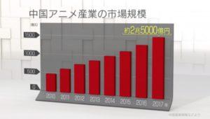 中国のアニメの市場規模